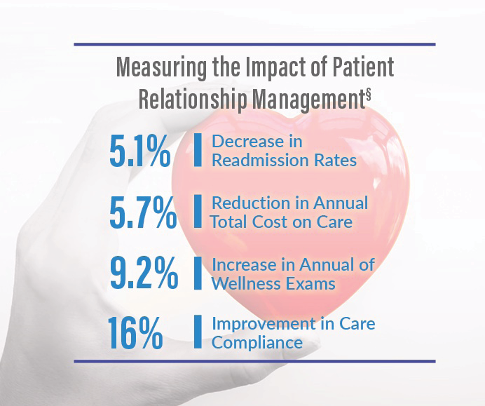 Impact graphic from Exec Summary
